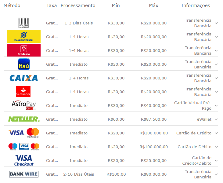 metodo de pagamento na Bet365 Brasil