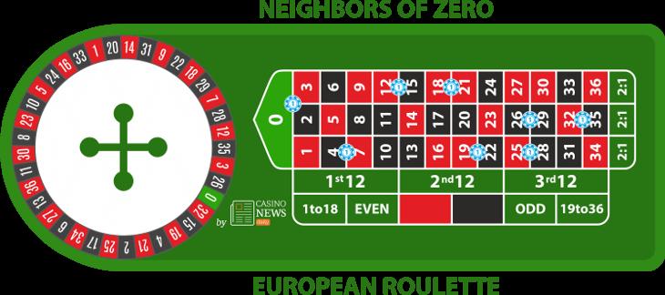 como jogar apostas vizinhos de zero na roleta