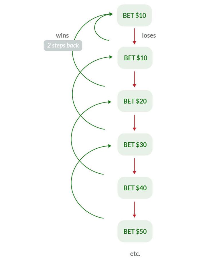 metodo fibonacci para ganhar na roleta