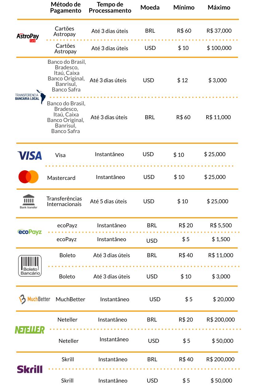 metodos de pagamento na betfair